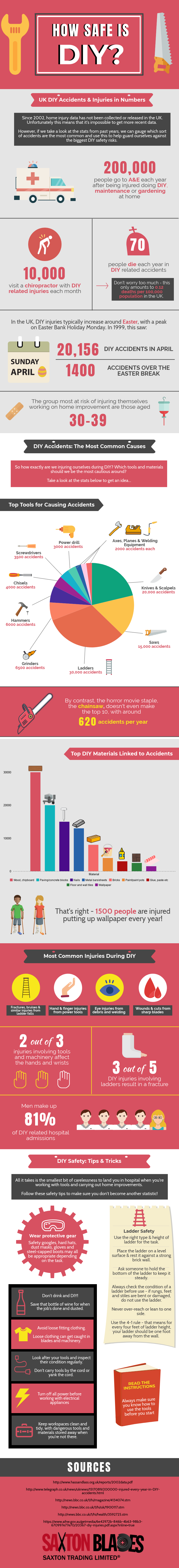infographic on how safe is DIY