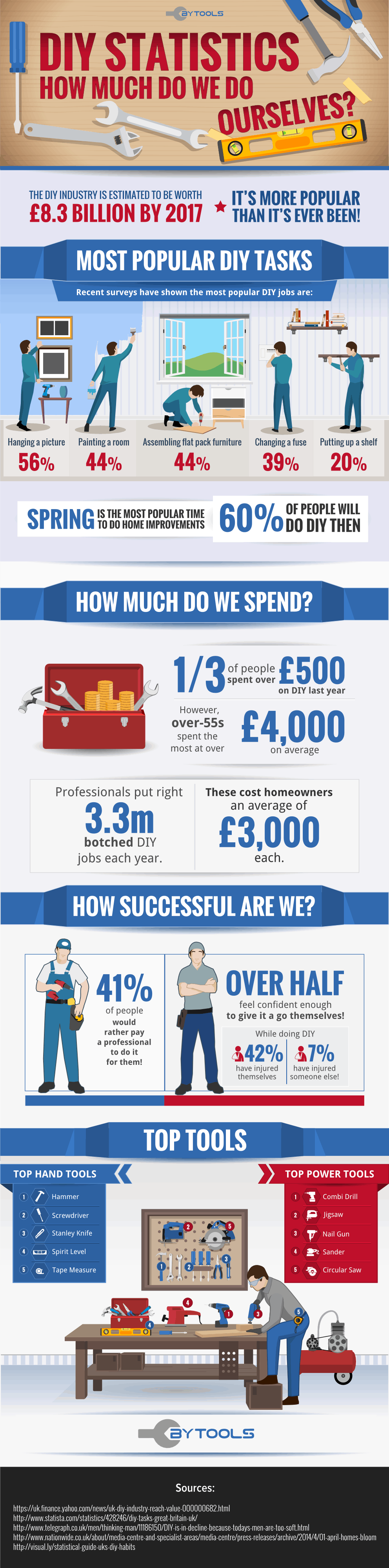 Infographic on DIY statistics: how much do we do ourselves?